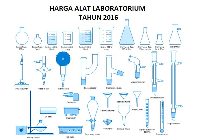 Alat Alat Laboratorium Kesehatan Dan Fungsinya Medicalogy